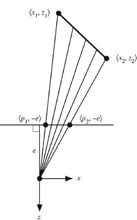 三角形的一条扫描线的取样